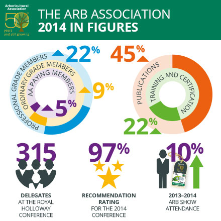 The Arboricultural Association - 2014 in figures